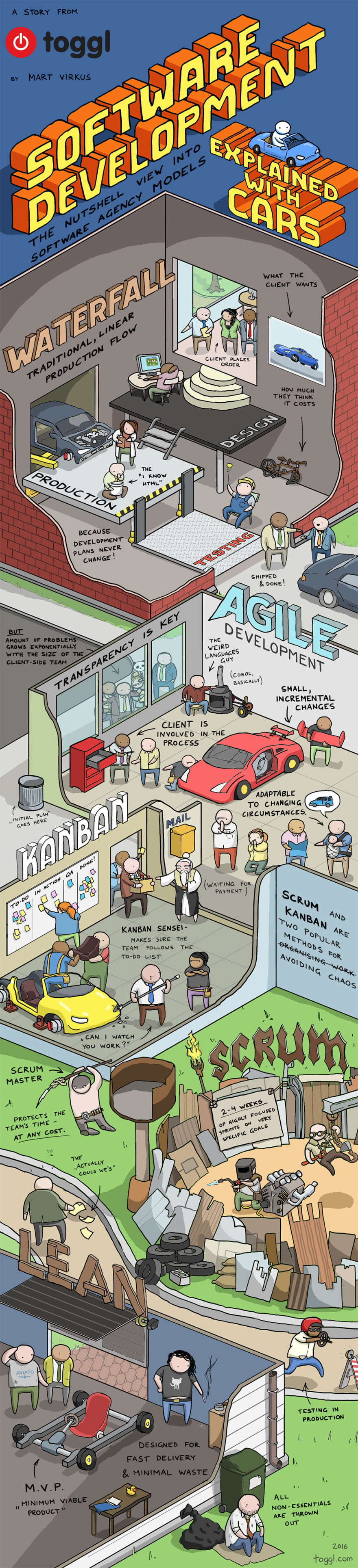 Image For Post | https://toggl.com/developer-methods-infographic/