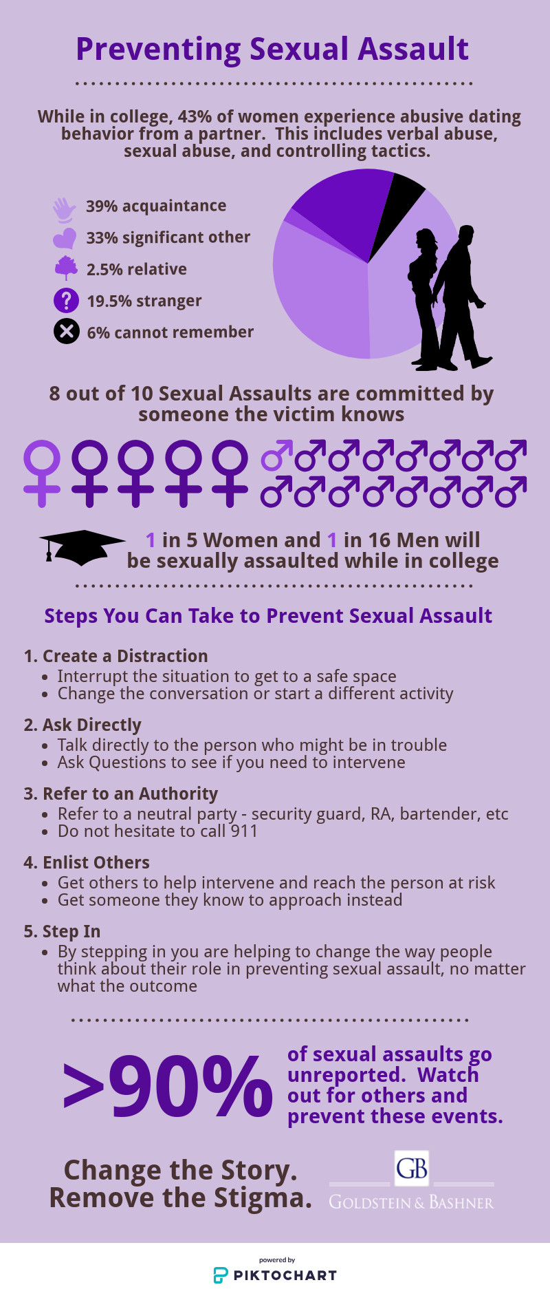 Image For Post   Our community is changing and conversations about sexual assault are becoming less taboo thanks to the #MeToo movement and those that speak out.  As the floor opens to discussing these events, we can also talk about preventing them in the first place. This infographic covers some statistics on sexual assault in America and describes some ways to prevent sexual assault from occurring in the first place. Please help us share this prevention information so we can stop sexual assault before it starts.  #ChangeTheStory #RemoveTheStigma #PreventSexualAssault   References: RAINN, National Institute of Justice, and the Community Guide.  https://www.eglaw.com/civil-justice-for-sexual-assault-victims/#infographic