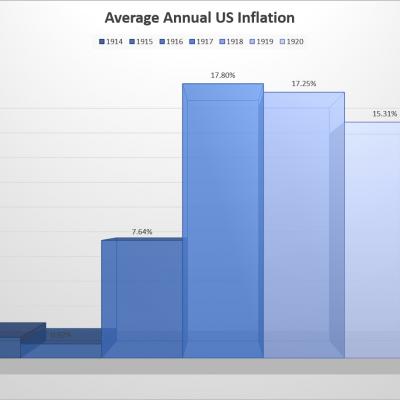 Average US Inflation 1914-1920